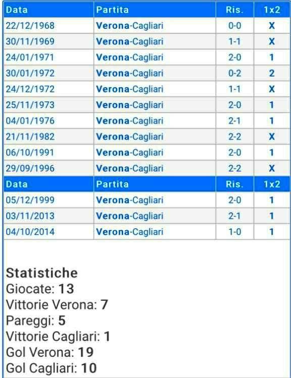 AMARCORD ROSSOBLU, L'unica vittoria del Cagliari a Verona risale al 1972